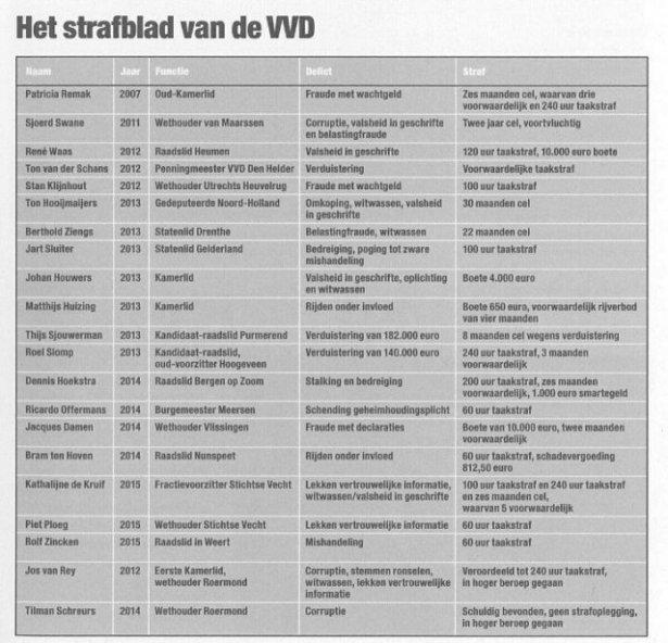 Strafblad VVD